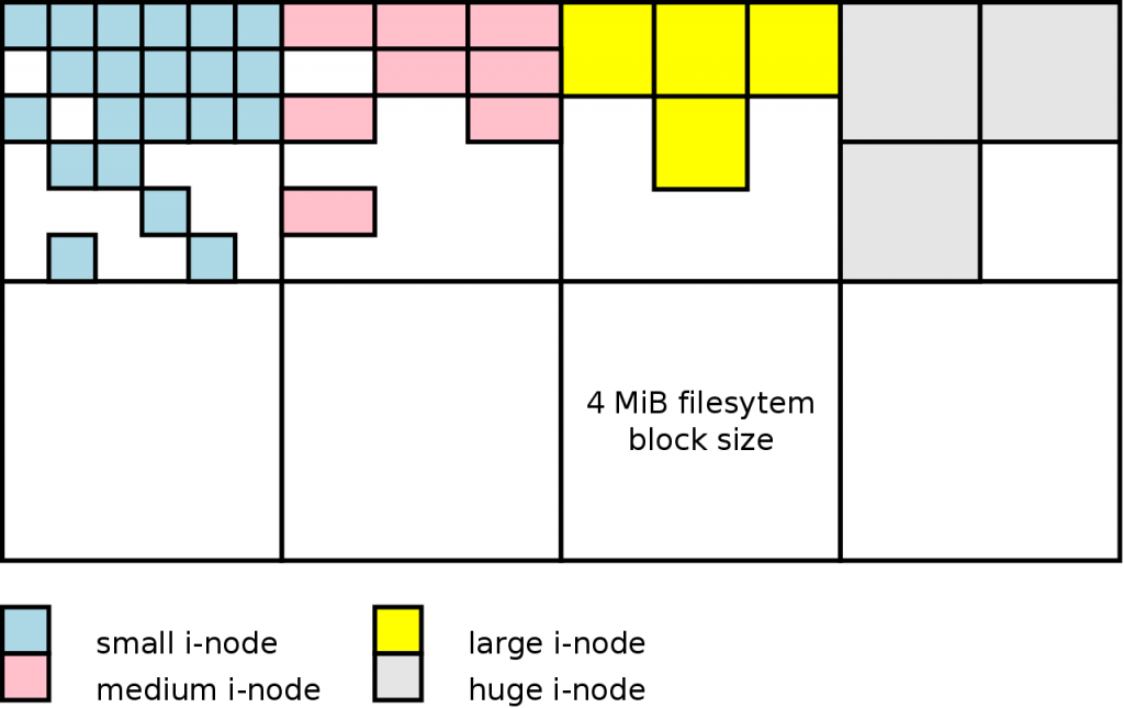 Allocation of i-nodes of varying sizes on top of the filesystem block partitioning.