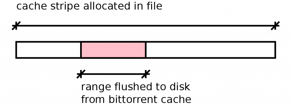When writing a small piece to a filesystem with large default extents, the extent is not fully filled-in by a write. Causing the drive to seek back later when those parts of the file are downloaded