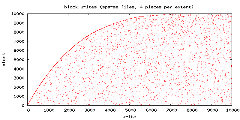 Write pattern when filling a sparse file at random (where the extents by which the file grows fit 4 blocks).