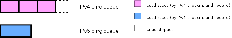 Figure 3. Two separate queues, one for IPv4 and one for IPv6
